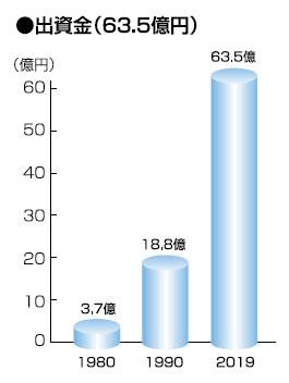出資金63.5億円(2019年度)