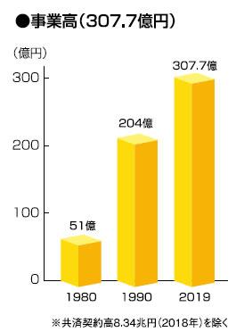 事業高307.7億円(2019年度)