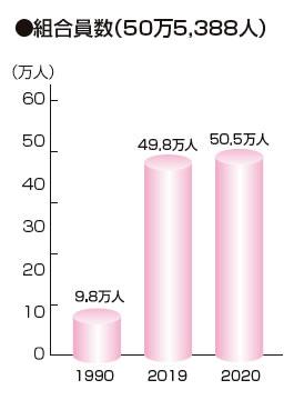 組合員数(50万5,388人)