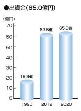 出資金(65.0億円)