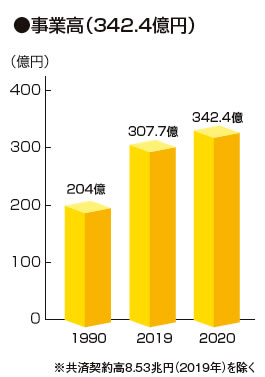 事業高(342.4億円)